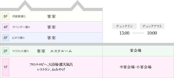 Facility summary